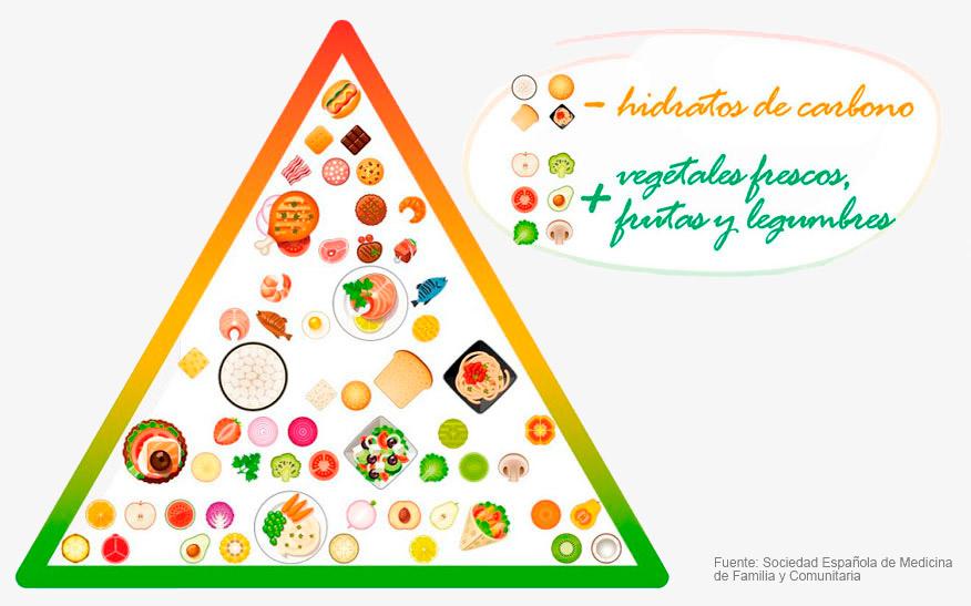 ¿Cómo es la nueva pirámide alimenticia?