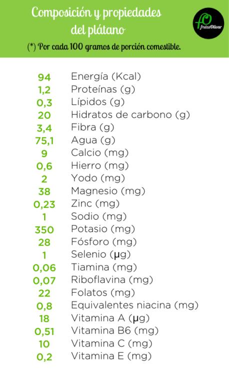 tabla de composición de plátano