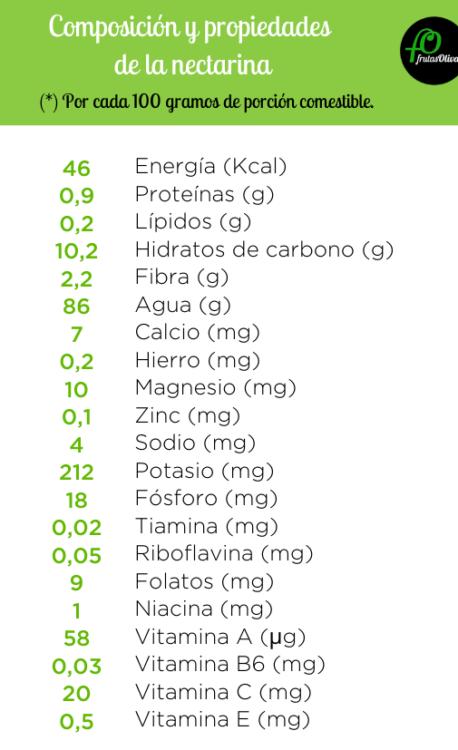 Nectarina propiedades y composición