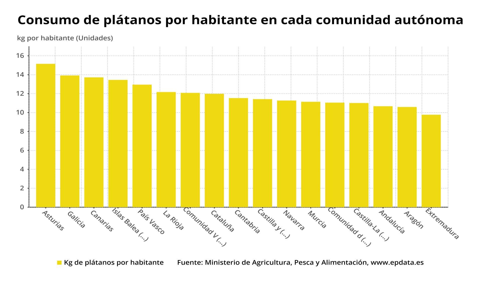 consumo de plátanos por habitante